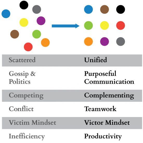 dots-coaching